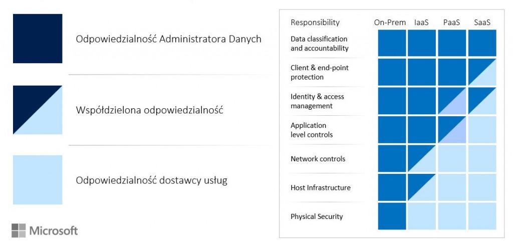 Microsoft Azure podział odpowiedzialności